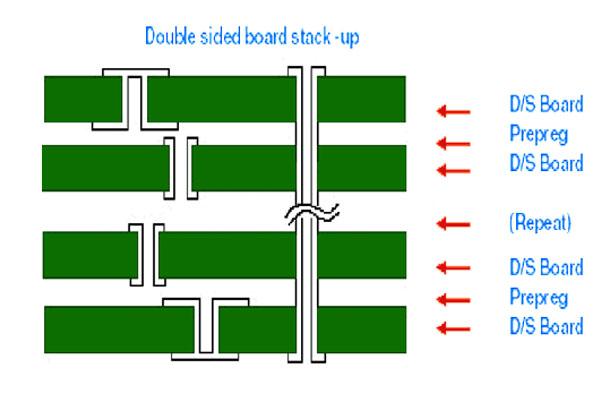多层PCB盲埋孔线路板制作,盲埋孔pcb线路板厂家