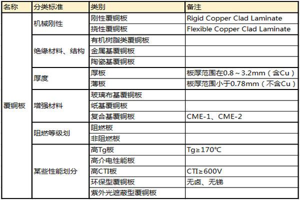 PCB板的材质有哪些,pcb板材有哪些分类